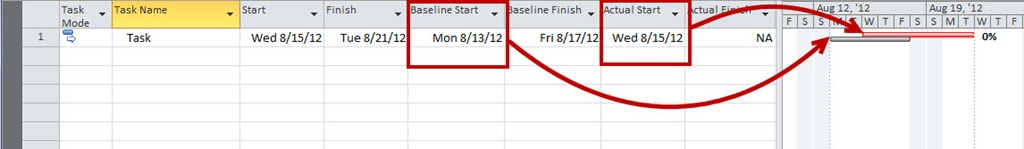 Do's and Don'ts: Use Actual Start and Finish Dates