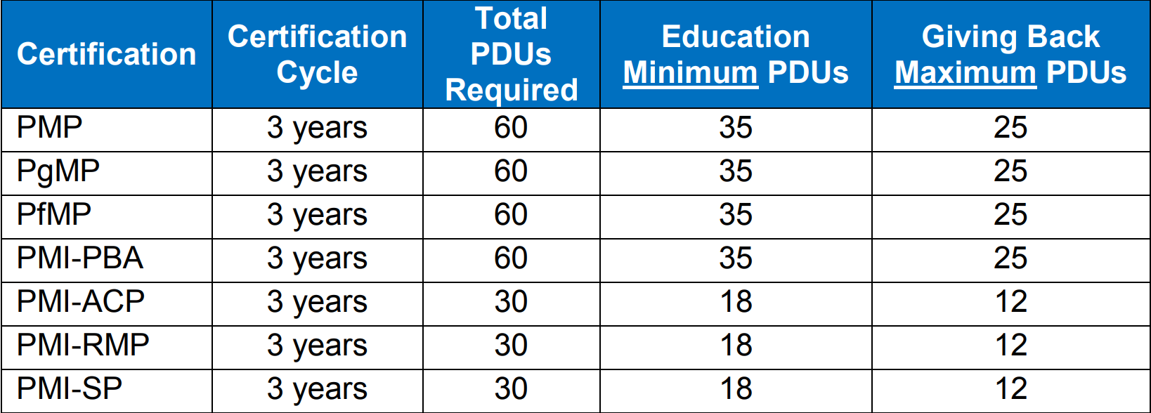 Earn pmi pdus mpug the table below explains the different continuing certification requirements ccr requirements for each pmi certification xflitez Gallery