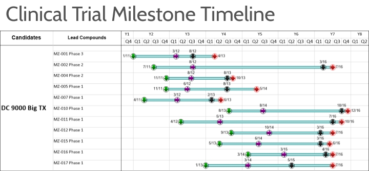 Visuals allow for easy identification of critical project milestones.